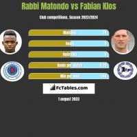 Rabbi Matondo vs Fabian Klos h2h player stats