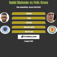 Rabbi Matondo vs Felix Kroos h2h player stats
