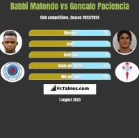 Rabbi Matondo vs Goncalo Paciencia h2h player stats