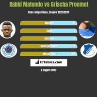 Rabbi Matondo vs Grischa Proemel h2h player stats