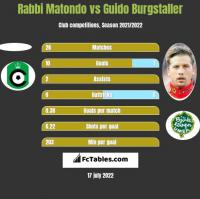 Rabbi Matondo vs Guido Burgstaller h2h player stats