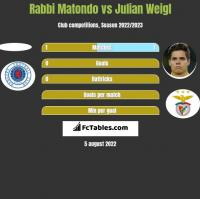 Rabbi Matondo vs Julian Weigl h2h player stats