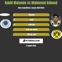 Rabbi Matondo vs Mahmoud Dahoud h2h player stats