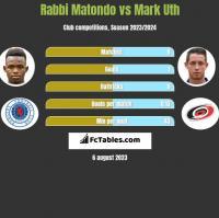 Rabbi Matondo vs Mark Uth h2h player stats
