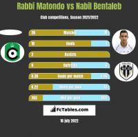 Rabbi Matondo vs Nabil Bentaleb h2h player stats