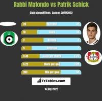 Rabbi Matondo vs Patrik Schick h2h player stats