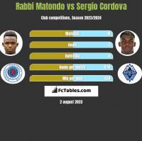 Rabbi Matondo vs Sergio Cordova h2h player stats