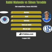 Rabbi Matondo vs Simon Terodde h2h player stats