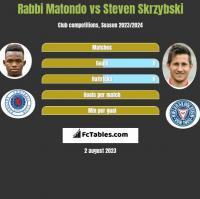 Rabbi Matondo vs Steven Skrzybski h2h player stats