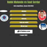 Rabbi Matondo vs Suat Serdar h2h player stats