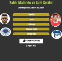 Rabbi Matondo vs Suat Serdar h2h player stats