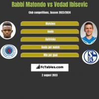 Rabbi Matondo vs Vedad Ibisevic h2h player stats