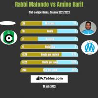 Rabbi Matondo vs Amine Harit h2h player stats