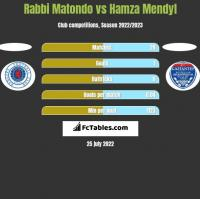 Rabbi Matondo vs Hamza Mendyl h2h player stats
