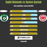 Rabbi Matondo vs Aymen Barkok h2h player stats