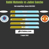 Rabbi Matondo vs Jadon Sancho h2h player stats