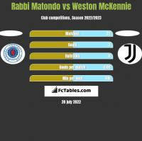Rabbi Matondo vs Weston McKennie h2h player stats