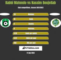Rabbi Matondo vs Nassim Boujellab h2h player stats