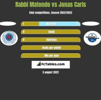 Rabbi Matondo vs Jonas Carls h2h player stats
