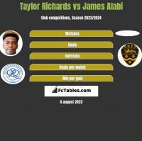 Taylor Richards vs James Alabi h2h player stats