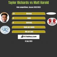 Taylor Richards vs Matt Harold h2h player stats