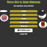Pierce Bird vs Adam Blakeman h2h player stats