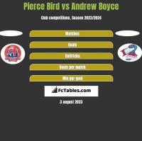 Pierce Bird vs Andrew Boyce h2h player stats