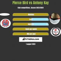 Pierce Bird vs Antony Kay h2h player stats