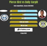 Pierce Bird vs Baily Cargill h2h player stats