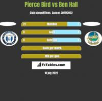 Pierce Bird vs Ben Hall h2h player stats