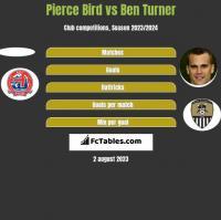 Pierce Bird vs Ben Turner h2h player stats