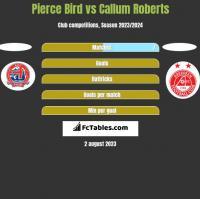 Pierce Bird vs Callum Roberts h2h player stats