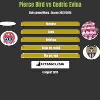 Pierce Bird vs Cedric Evina h2h player stats