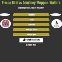 Pierce Bird vs Courtney Meppen-Walters h2h player stats