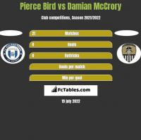 Pierce Bird vs Damian McCrory h2h player stats
