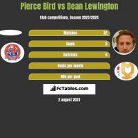 Pierce Bird vs Dean Lewington h2h player stats