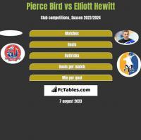 Pierce Bird vs Elliott Hewitt h2h player stats