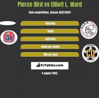 Pierce Bird vs Elliott L. Ward h2h player stats