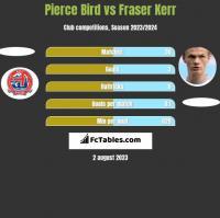 Pierce Bird vs Fraser Kerr h2h player stats