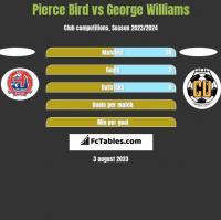 Pierce Bird vs George Williams h2h player stats