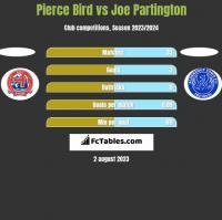 Pierce Bird vs Joe Partington h2h player stats