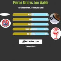 Pierce Bird vs Joe Walsh h2h player stats