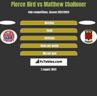 Pierce Bird vs Matthew Challoner h2h player stats