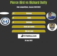 Pierce Bird vs Richard Duffy h2h player stats