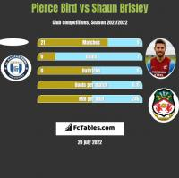 Pierce Bird vs Shaun Brisley h2h player stats
