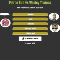 Pierce Bird vs Wesley Thomas h2h player stats