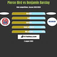 Pierce Bird vs Benjamin Barclay h2h player stats