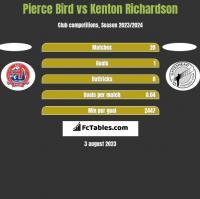 Pierce Bird vs Kenton Richardson h2h player stats