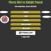 Pierce Bird vs Dwight Pascal h2h player stats