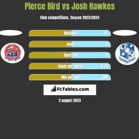 Pierce Bird vs Josh Hawkes h2h player stats